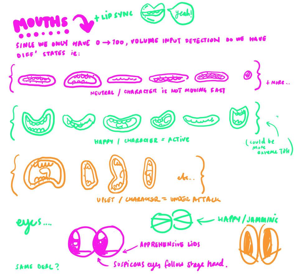 Skizzen und Pläne für die Animation von Burgerottis Mimik.